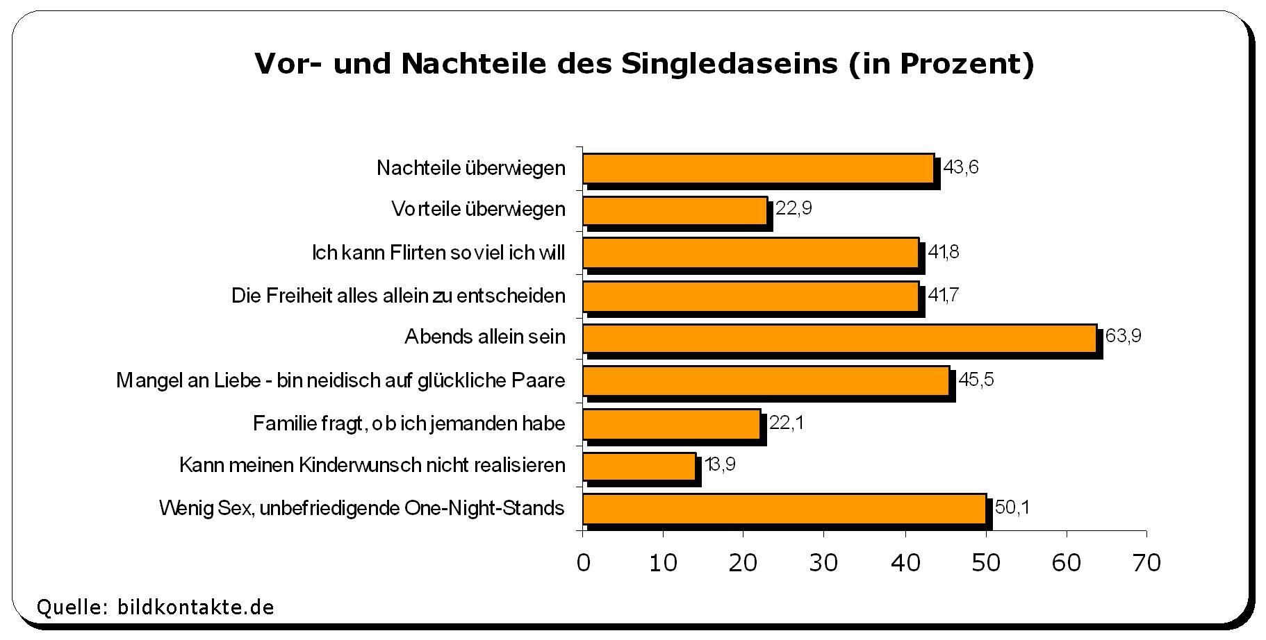 Die statistik zu christian dating
